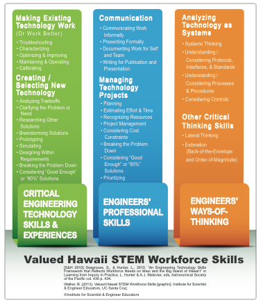 Valued Hawaii STEM Workforce Skills